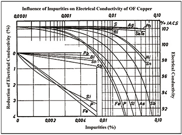Fig. 3. Influence of some impurities on electrical conductivity of oxygen-free copper.